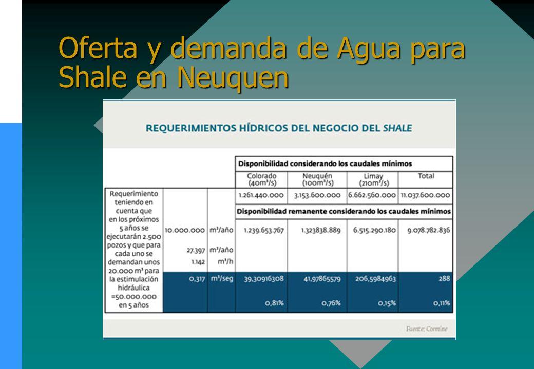 Oferta y demanda de Agua para Shale en Neuquen