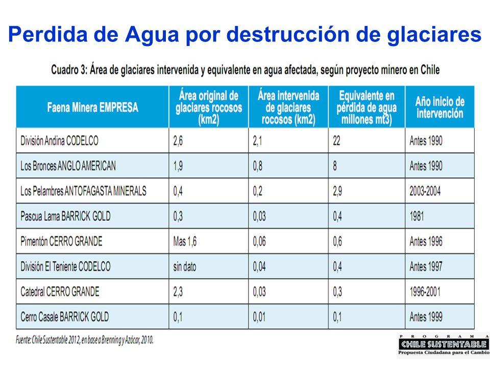 Perdida de Agua por destrucción de glaciares