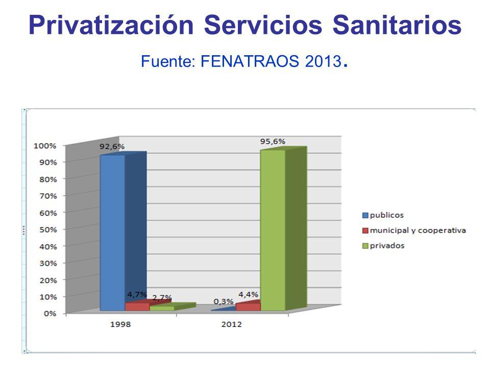 Privatización Servicios Sanitarios Fuente: FENATRAOS 2013.