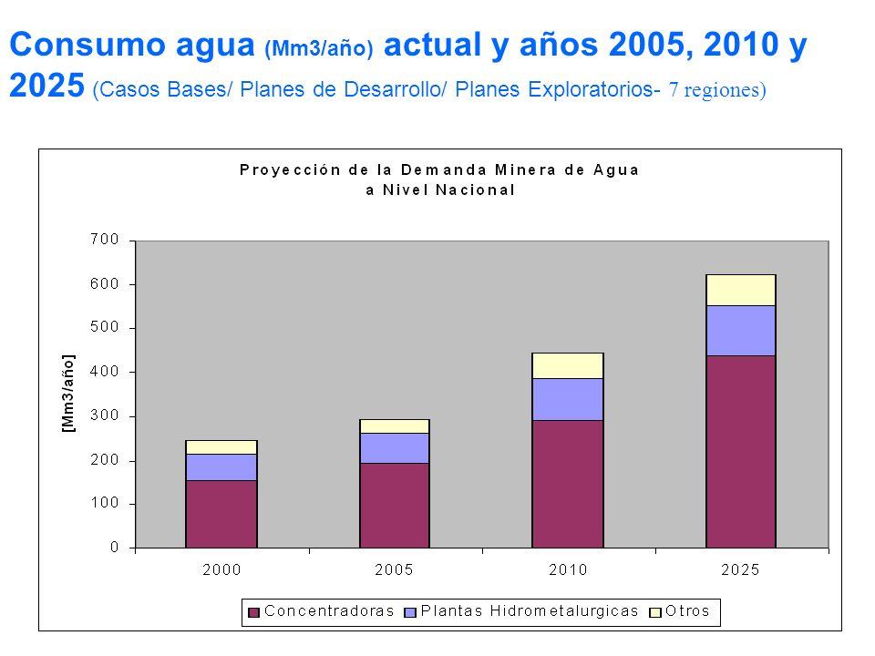 Consumo agua (Mm3/año) actual y años 2005, 2010 y 2025 (Casos Bases/ Planes de Desarrollo/ Planes Exploratorios- 7 regiones)