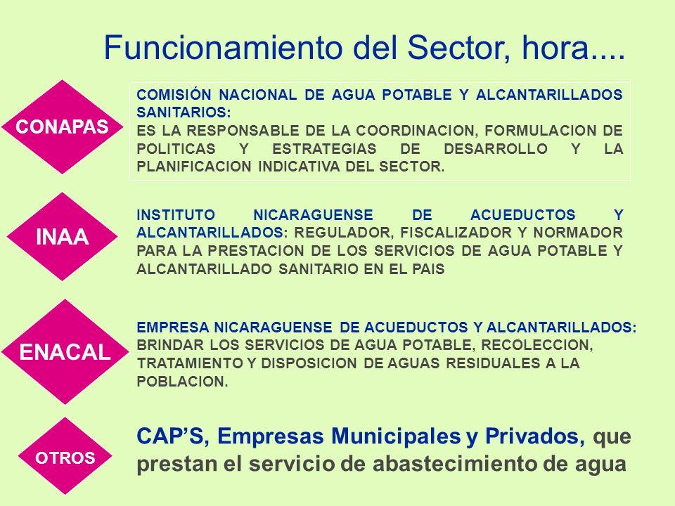 FISCALIZACIÓN DE LOS SISTEMAS DE AGUA POTABLE Y ALCANTARILLADO SANITARIO