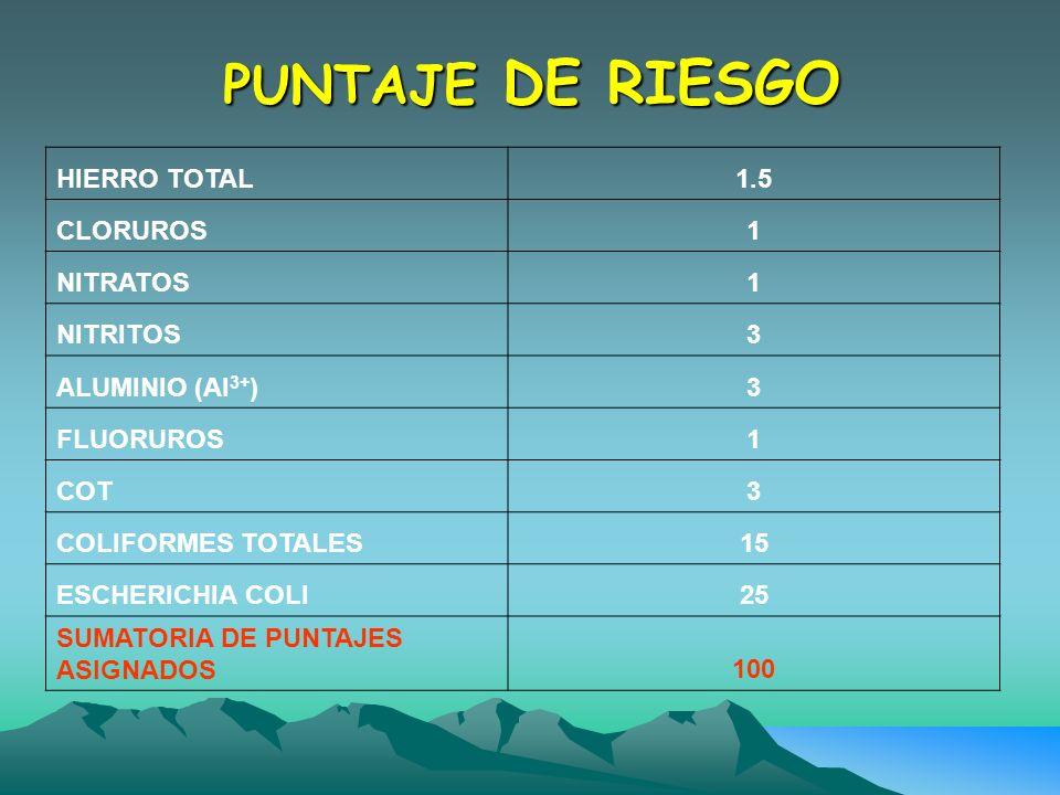 PUNTAJE DE RIESGO HIERRO TOTAL1.5 CLORUROS1 NITRATOS1 NITRITOS3 ALUMINIO (Al 3+ )3 FLUORUROS1 COT3 COLIFORMES TOTALES15 ESCHERICHIA COLI25 SUMATORIA D