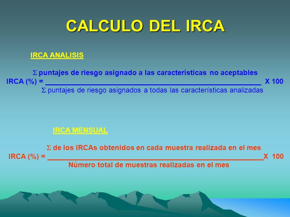 CALCULO DEL IRCA IRCA ANALISIS puntajes de riesgo asignado a las características no aceptables IRCA (%) = ____________________________________________