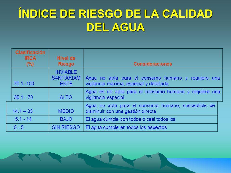 ÍNDICE DE RIESGO DE LA CALIDAD DEL AGUA Clasificación IRCA (%) Nivel de RiesgoConsideraciones 70.1 -100 INVIABLE SANITARIAM ENTE Agua no apta para el