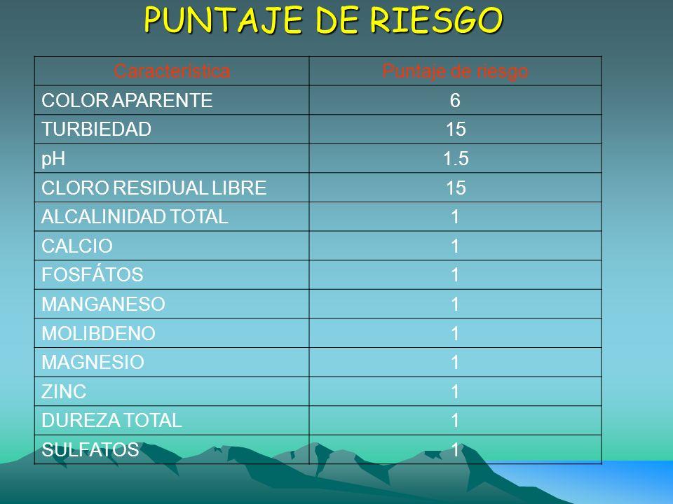 PUNTAJE DE RIESGO Característica Puntaje de riesgo COLOR APARENTE6 TURBIEDAD15 pH1.5 CLORO RESIDUAL LIBRE15 ALCALINIDAD TOTAL1 CALCIO1 FOSFÁTOS1 MANGA