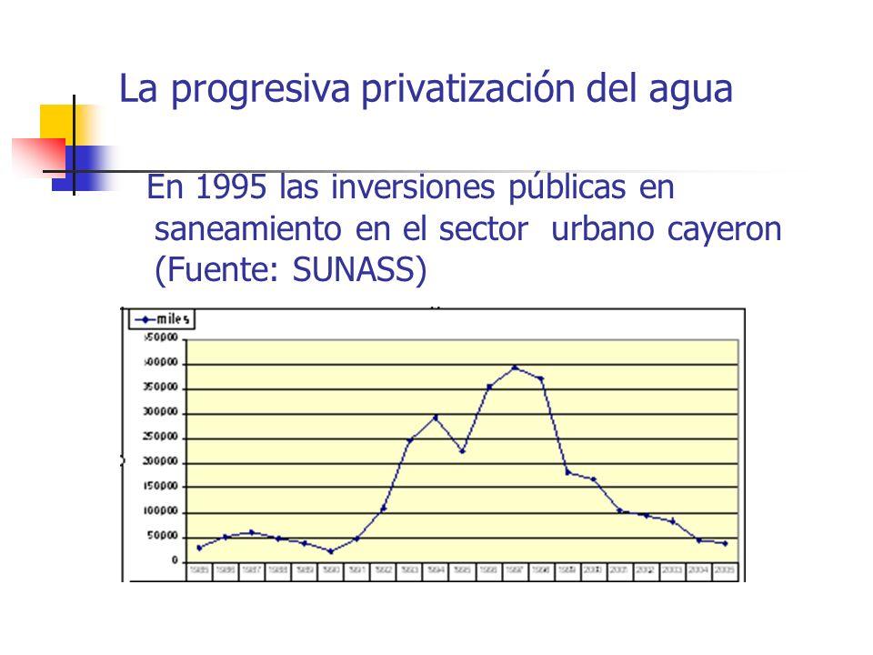 La progresiva privatización del agua En 1995 las inversiones públicas en saneamiento en el sector urbano cayeron (Fuente: SUNASS)