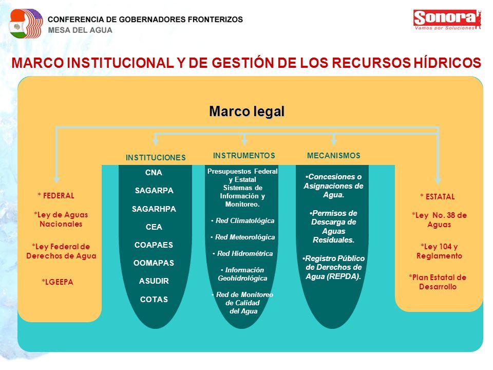MARCO INSTITUCIONAL Y DE GESTIÓN DE LOS RECURSOS HÍDRICOS * FEDERAL *Ley de Aguas Nacionales *Ley Federal de Derechos de Agua *LGEEPA INSTITUCIONES IN