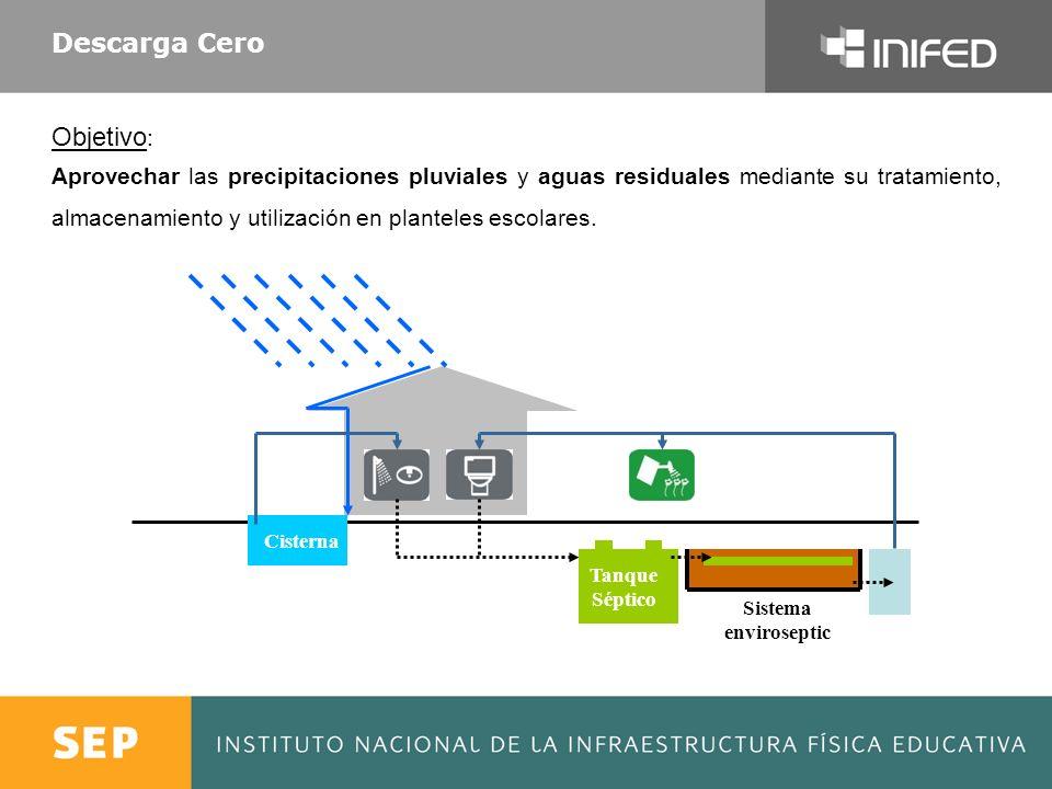 Proceso Descarga Cero 6 Cisterna Tanque Séptico Sistema enviroseptic 1.La precipitación pluvial es captada y tratada mediante un filtro de carbón e inyección de ozono, obteniendo agua potable apta para uso humano.