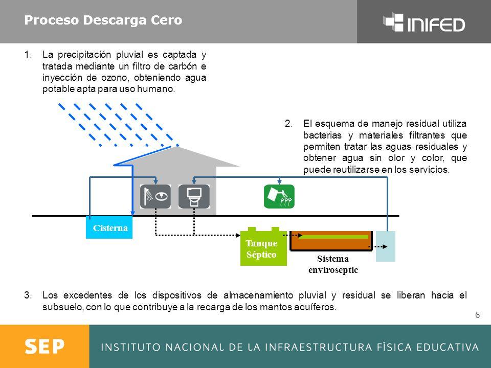Proceso Descarga Cero 6 Cisterna Tanque Séptico Sistema enviroseptic 1.La precipitación pluvial es captada y tratada mediante un filtro de carbón e in