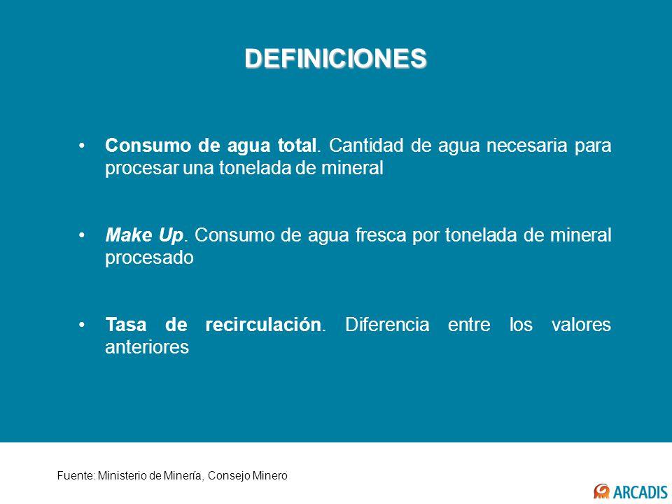 DEFINICIONES Fuente: Ministerio de Minería, Consejo Minero Consumo de agua total. Cantidad de agua necesaria para procesar una tonelada de mineral Mak