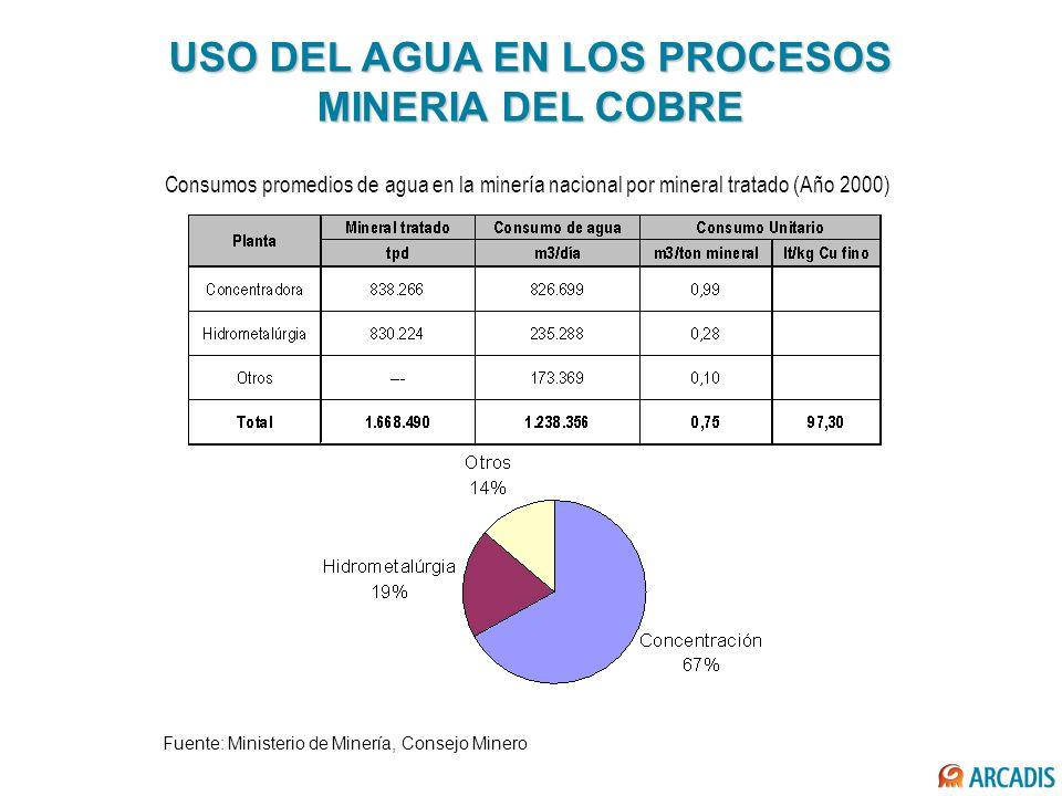 USO DEL AGUA EN LOS PROCESOS MINERIA DEL COBRE Fuente: Ministerio de Minería, Consejo Minero Consumos promedios de agua en la minería nacional por min