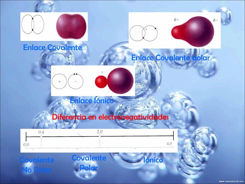 Moléculas Polares y No polares La geometría y la polaridad de los enlaces determinan la distribución de la carga dentro de la molécula.