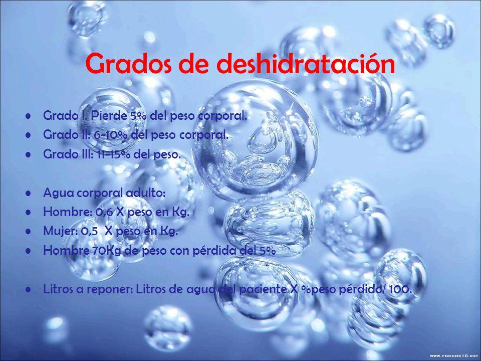 Grados de deshidratación Grado I. Pierde 5% del peso corporal. Grado II: 6-10% del peso corporal. Grado III: 11-15% del peso. Agua corporal adulto: Ho