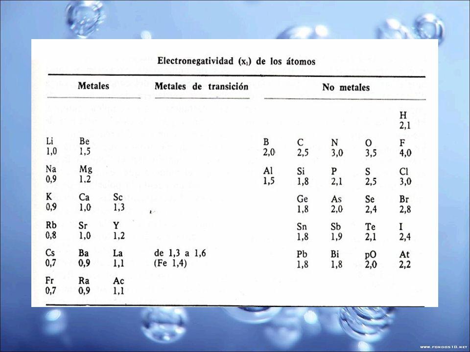 Capacidad amortiguadora Cantidad de ácido o base que puede neutralizar dicha solución, con una variación máxima de una unidad en el pH de la solución.
