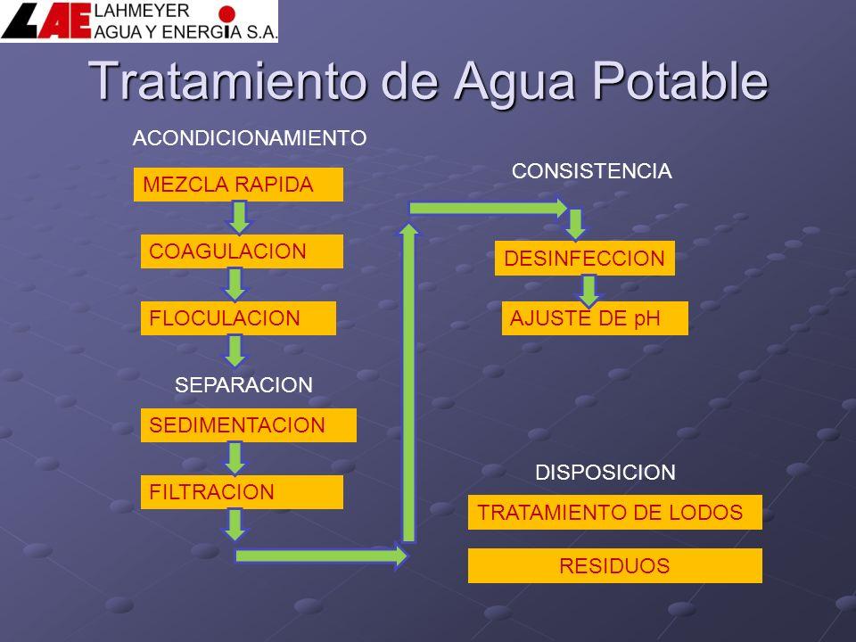 Tratamiento de Agua Potable MEZCLA RAPIDA COAGULACION FLOCULACION SEDIMENTACION FILTRACION TRATAMIENTO DE LODOS DESINFECCION AJUSTE DE pH ACONDICIONAM