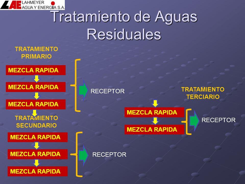 Tratamiento de Aguas Residuales TRATAMIENTO PRIMARIO TRATAMIENTO SECUNDARIO TRATAMIENTO TERCIARIO MEZCLA RAPIDA RECEPTOR