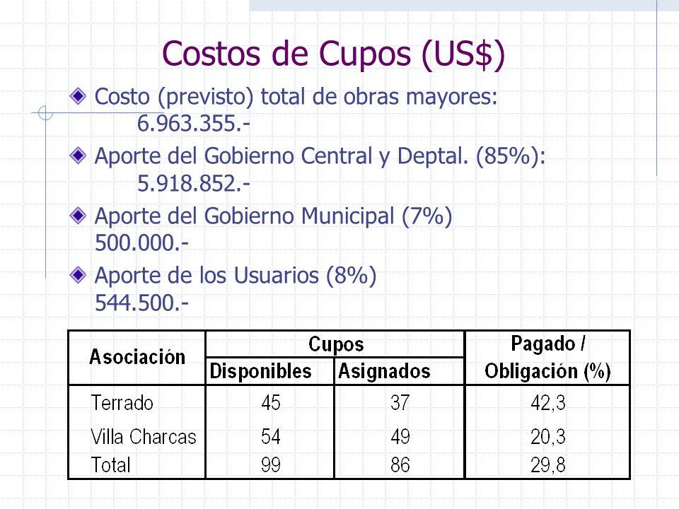 Costos de Cupos (US$) Costo (previsto) total de obras mayores: 6.963.355.- Aporte del Gobierno Central y Deptal. (85%): 5.918.852.- Aporte del Gobiern
