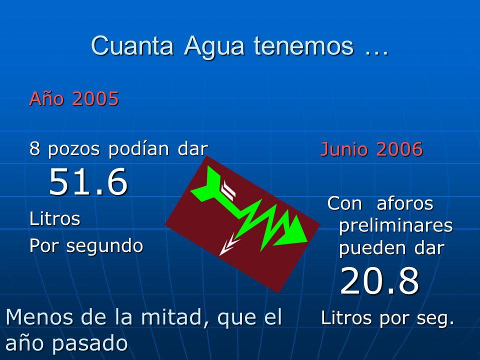 Cuanta Agua tenemos … Año 2005 8 pozos podían dar 51.6 Litros Por segundo Junio 2006 Con aforos preliminares pueden dar 20.8 Con aforos preliminares pueden dar 20.8 Litros por seg.