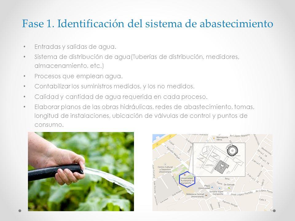 Fase 1. Identificación del sistema de abastecimiento Entradas y salidas de agua. Sistema de distribución de agua(Tuberías de distribución, medidores,