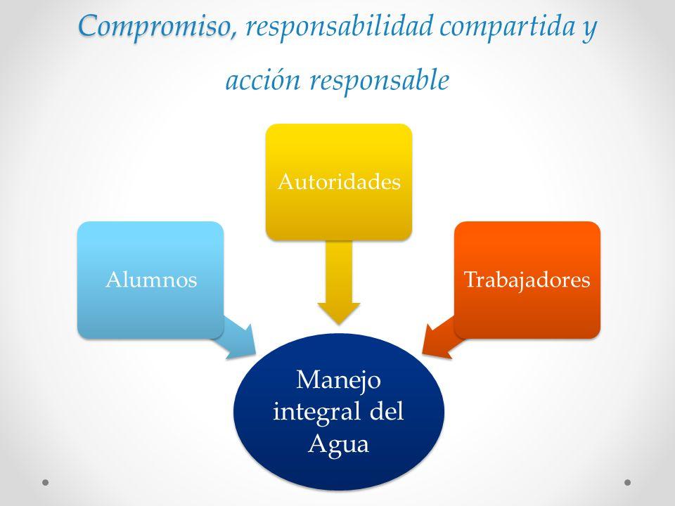 Manejo integral del Agua AlumnosAutoridadesTrabajadores Compromiso, Compromiso, responsabilidad compartida y acción responsable
