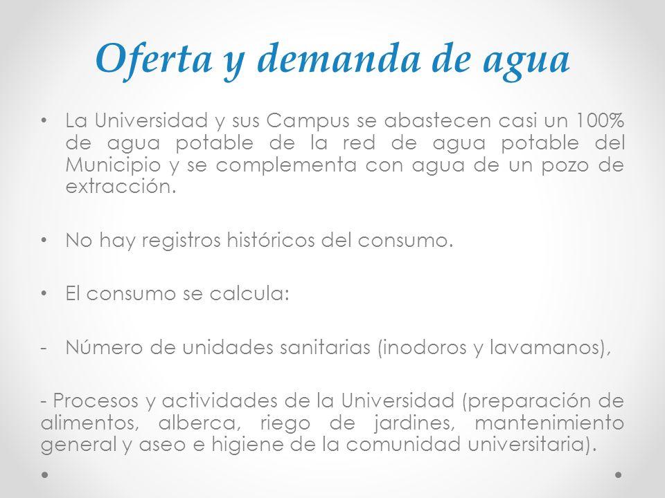 Oferta y demanda de agua La Universidad y sus Campus se abastecen casi un 100% de agua potable de la red de agua potable del Municipio y se complement