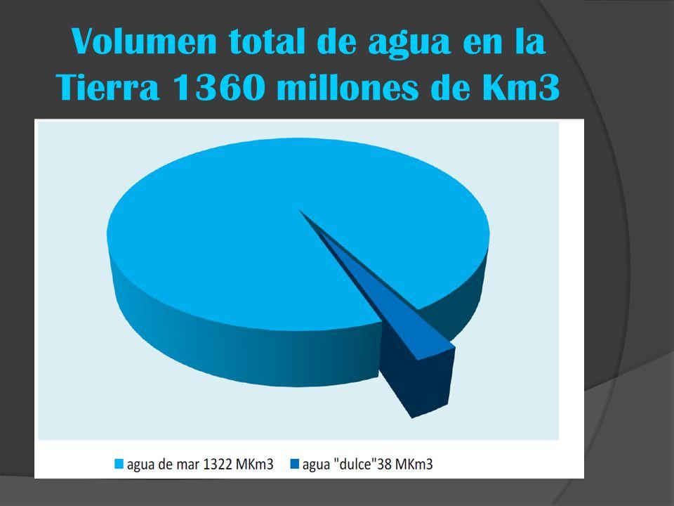 Volumen total de agua en la Tierra 1360 millones de Km3