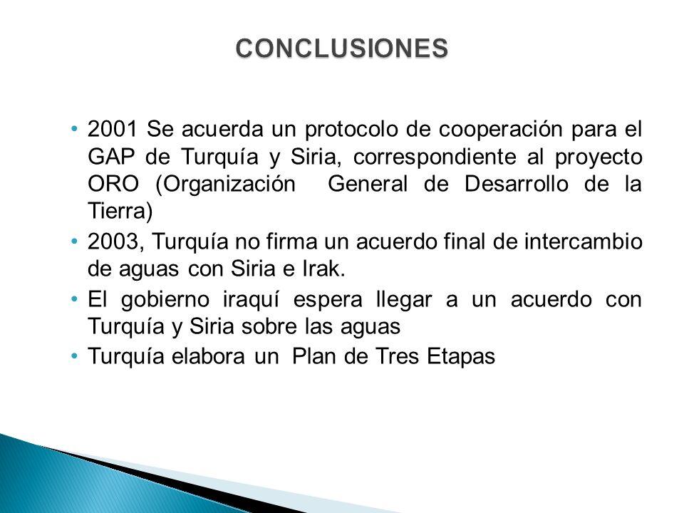 2001 Se acuerda un protocolo de cooperación para el GAP de Turquía y Siria, correspondiente al proyecto ORO (Organización General de Desarrollo de la