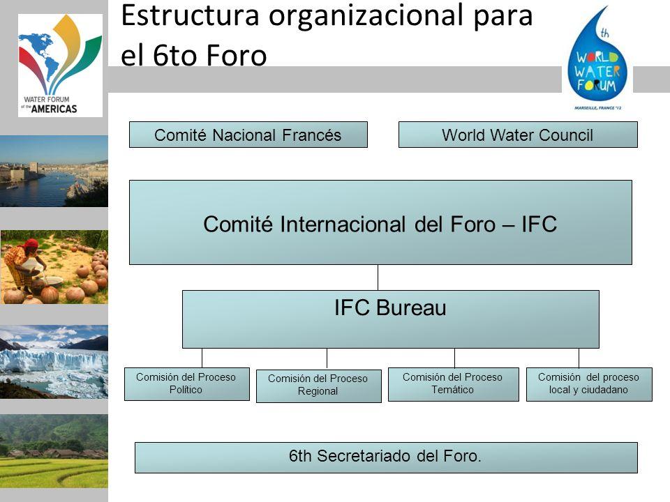 Estructura organizacional para el 6to Foro Comité Internacional del Foro – IFC Comisión del proceso local y ciudadano Comité Nacional FrancésWorld Wat