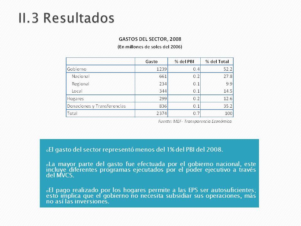 o El gasto del sector representó menos del 1% del PBI del 2008.