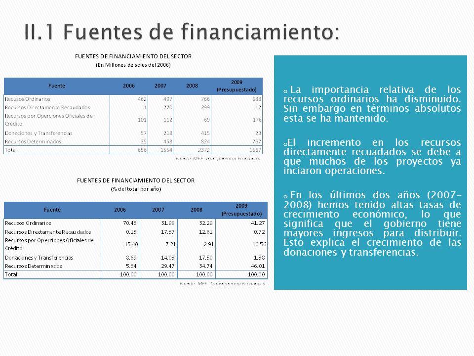 Se parte analizando el presupuesto del sector con la finalidad de saber como se financia y como se gastan los recursos.