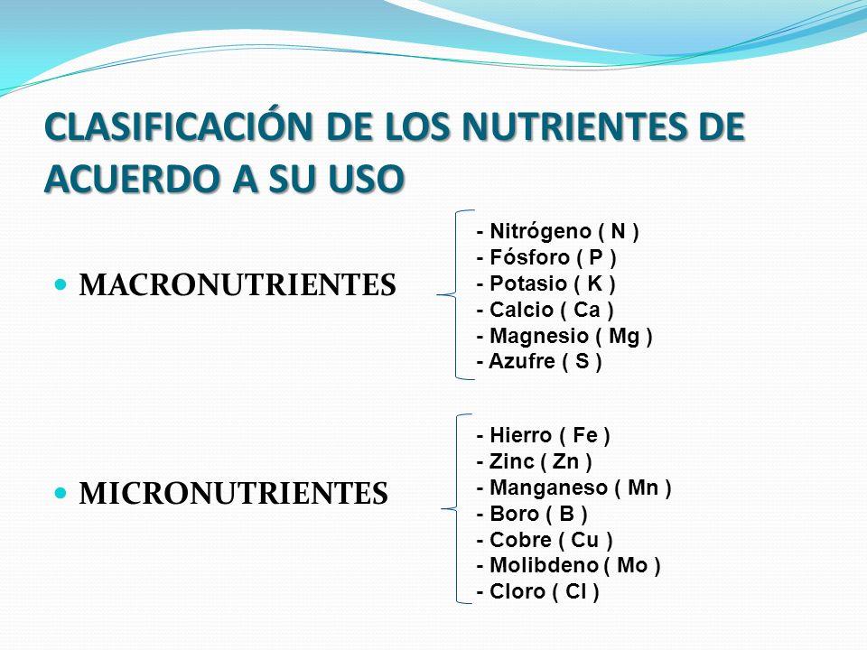 CLASIFICACIÓN DE LOS NUTRIENTES DE ACUERDO A SU USO MACRONUTRIENTES MICRONUTRIENTES - Nitrógeno ( N ) - Fósforo ( P ) - Potasio ( K ) - Calcio ( Ca ) - Magnesio ( Mg ) - Azufre ( S ) - Hierro ( Fe ) - Zinc ( Zn ) - Manganeso ( Mn ) - Boro ( B ) - Cobre ( Cu ) - Molibdeno ( Mo ) - Cloro ( Cl )