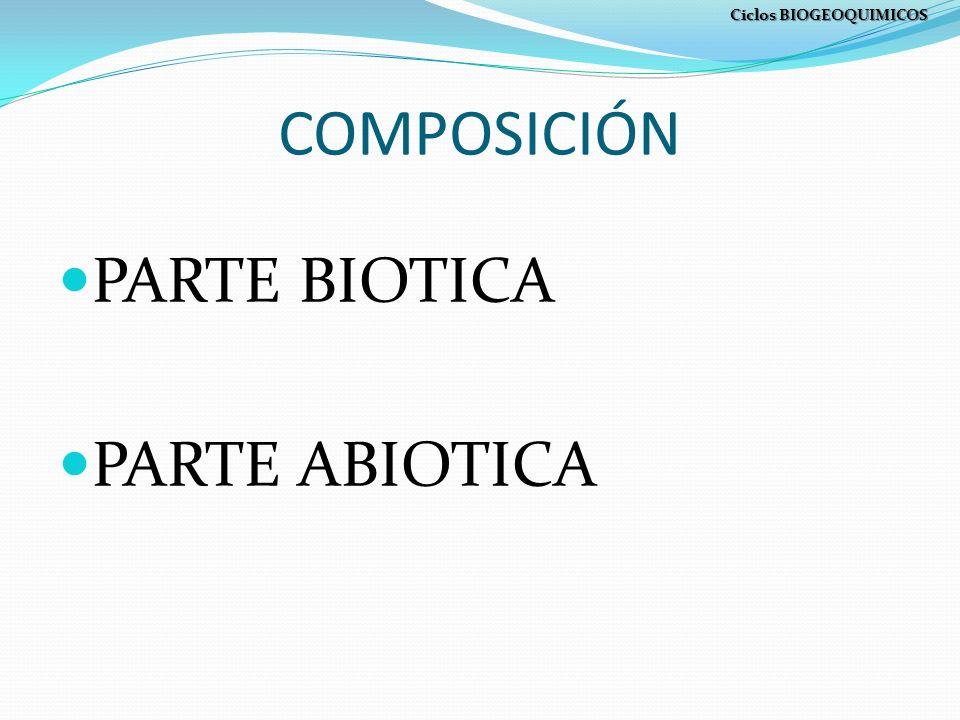 COMPOSICIÓN PARTE BIOTICA PARTE ABIOTICA Ciclos BIOGEOQUIMICOS