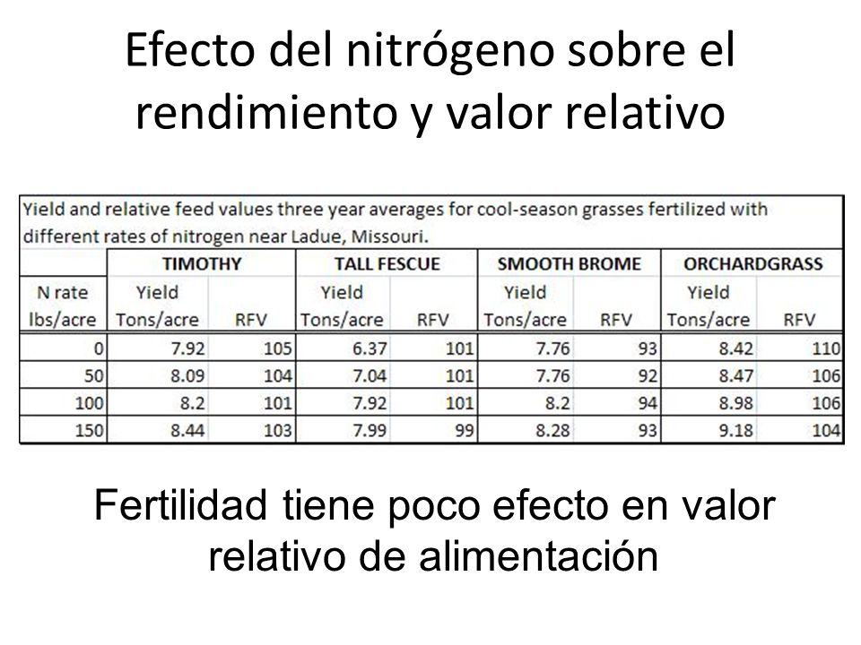 Efecto del nitrógeno sobre el rendimiento y valor relativo Fertilidad tiene poco efecto en valor relativo de alimentación