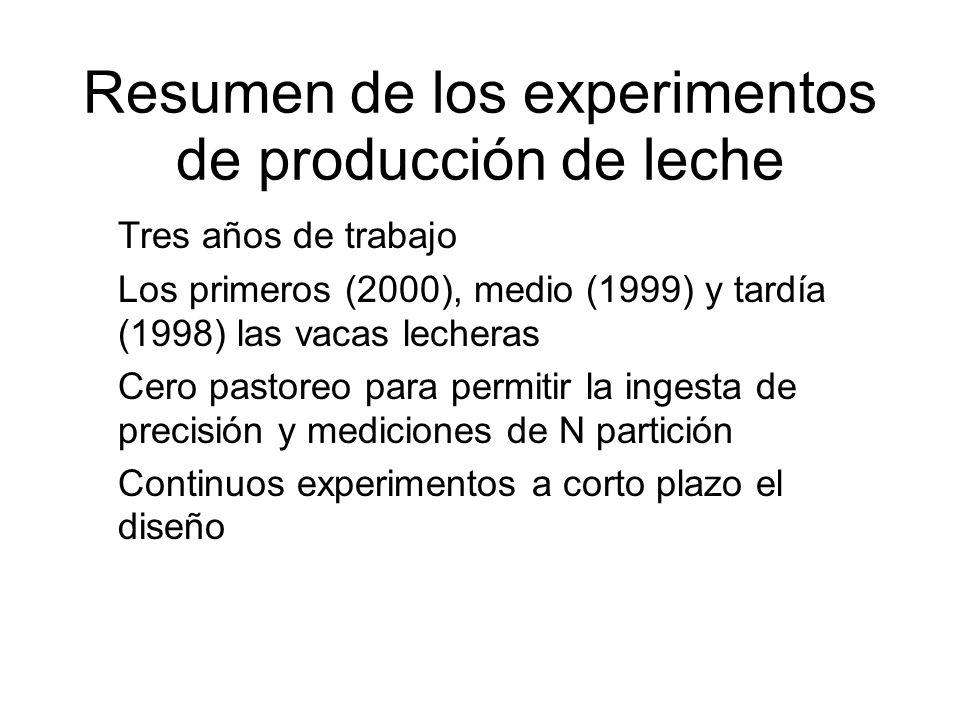 Resumen de los experimentos de producción de leche Tres años de trabajo Los primeros (2000), medio (1999) y tardía (1998) las vacas lecheras Cero pastoreo para permitir la ingesta de precisión y mediciones de N partición Continuos experimentos a corto plazo el diseño
