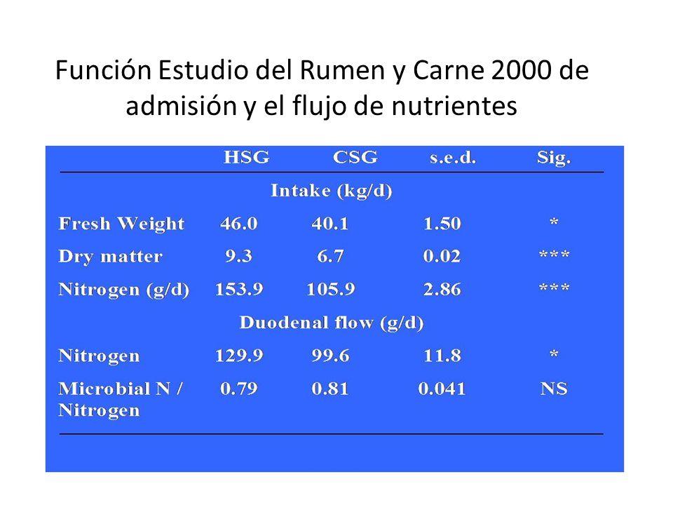 Función Estudio del Rumen y Carne 2000 de admisión y el flujo de nutrientes