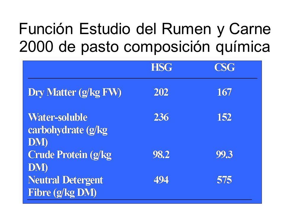 Función Estudio del Rumen y Carne 2000 de pasto composición química