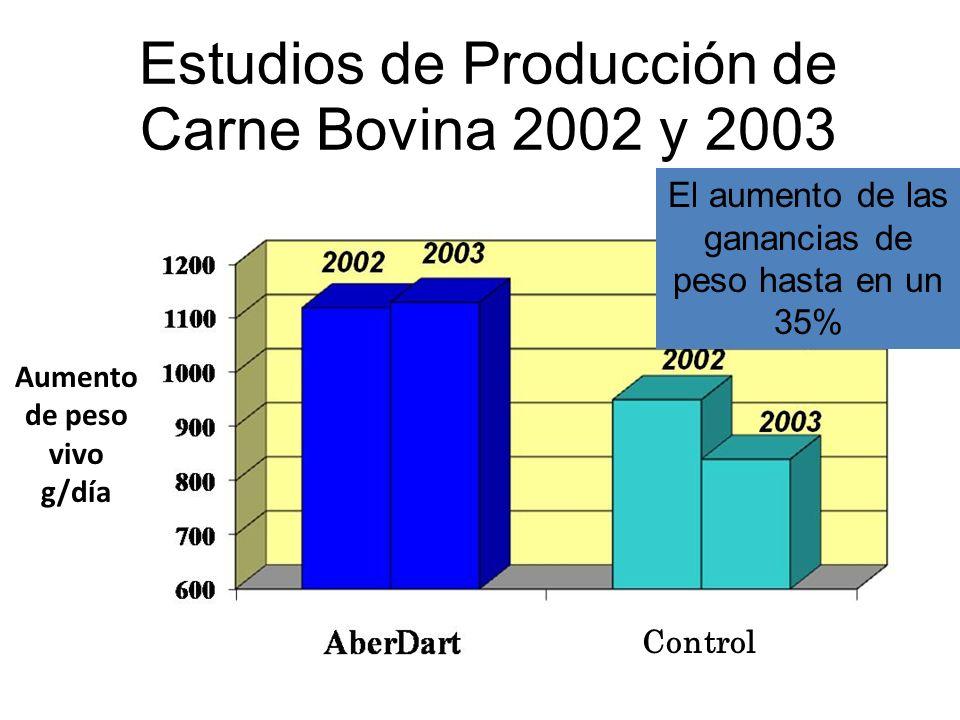Estudios de Producción de Carne Bovina 2002 y 2003 El aumento de las ganancias de peso hasta en un 35% Aumento de peso vivo g/día Control