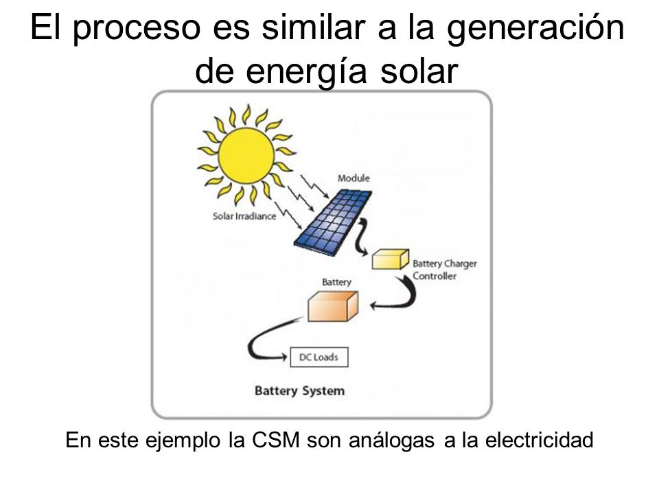 El proceso es similar a la generación de energía solar En este ejemplo la CSM son análogas a la electricidad