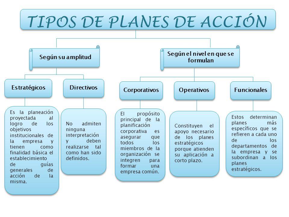 Según su amplitud Según el nivel en que se formulan Estratégicos Directivos Corporativos Operativos Funcionales Es la planeación proyectada al logro d