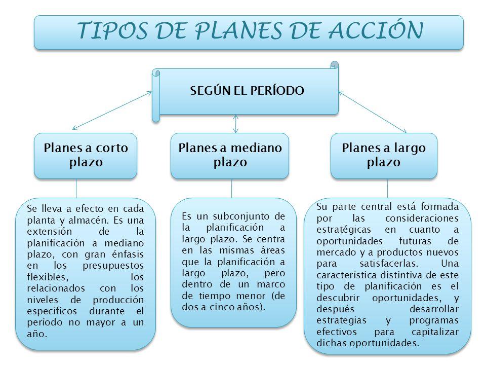 TIPOS DE PLANES DE ACCIÓN SEGÚN EL PERÍODO Planes a corto plazo Se lleva a efecto en cada planta y almacén. Es una extensión de la planificación a med