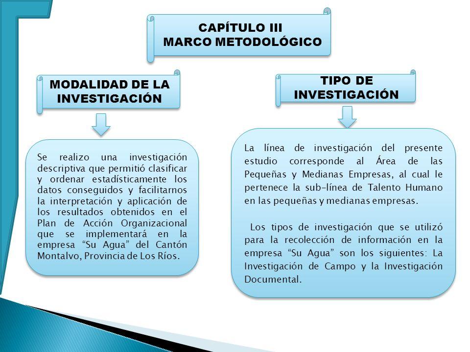 CAPÍTULO III MARCO METODOLÓGICO CAPÍTULO III MARCO METODOLÓGICO Se realizo una investigación descriptiva que permitió clasificar y ordenar estadística