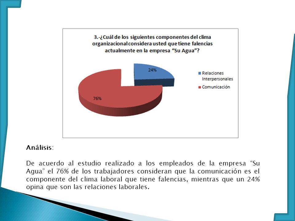 Análisis: De acuerdo al estudio realizado a los empleados de la empresa Su Agua el 76% de los trabajadores consideran que la comunicación es el compon