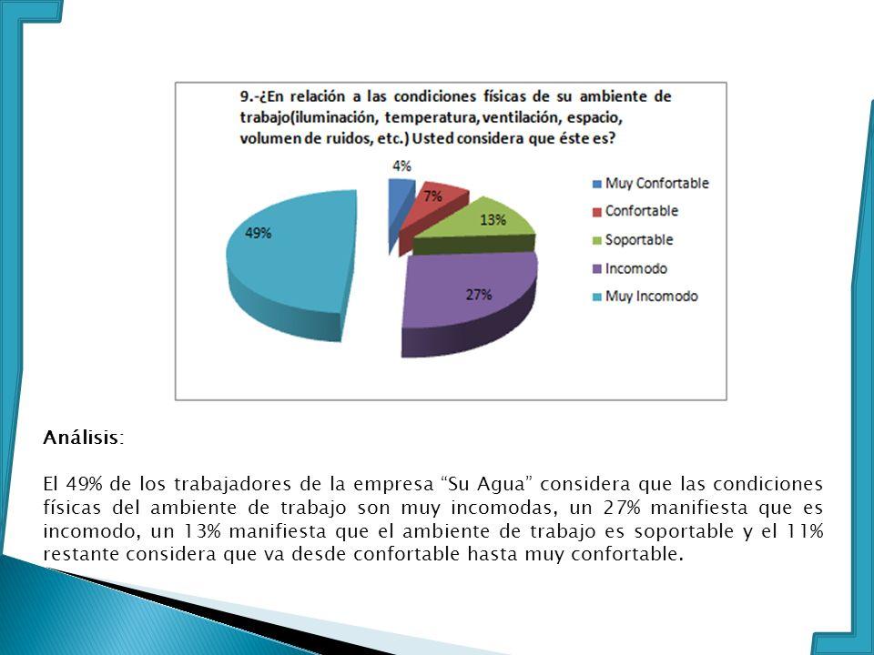 Análisis: El 49% de los trabajadores de la empresa Su Agua considera que las condiciones físicas del ambiente de trabajo son muy incomodas, un 27% man