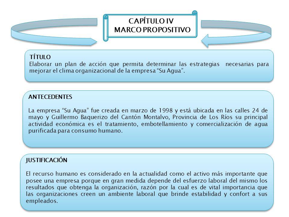 CAPÍTULO IV MARCO PROPOSITIVO TÍTULO Elaborar un plan de acción que permita determinar las estrategias necesarias para mejorar el clima organizacional