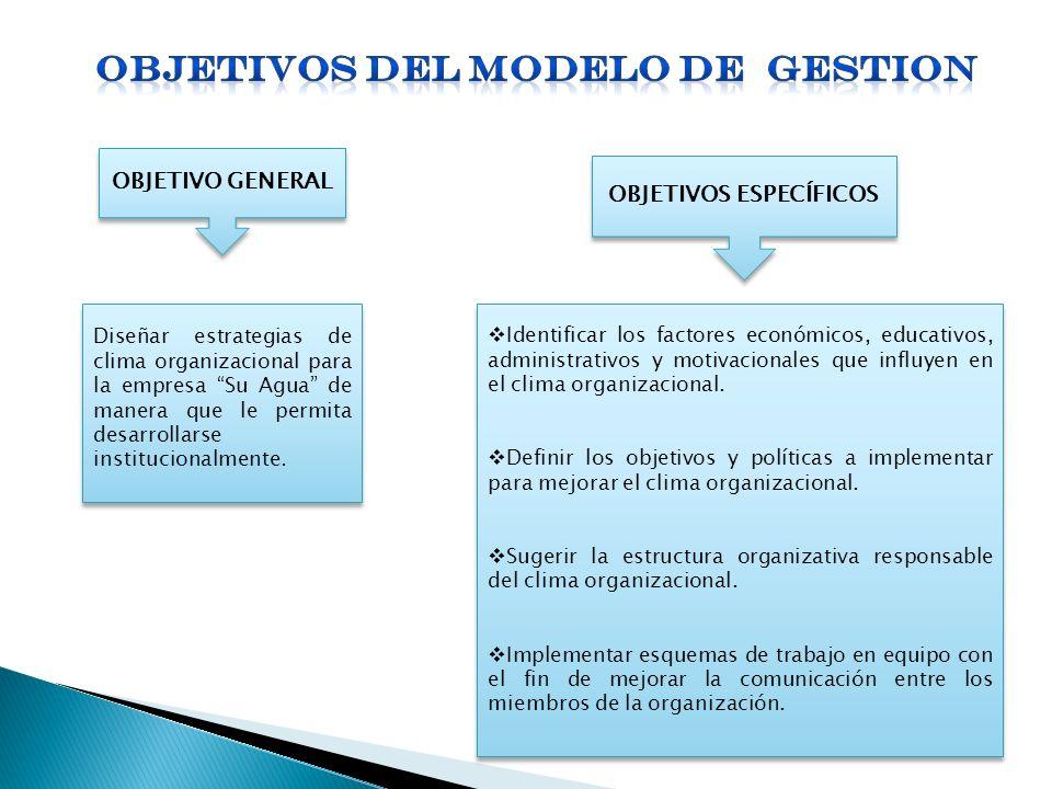 OBJETIVO GENERAL OBJETIVOS ESPECÍFICOS Diseñar estrategias de clima organizacional para la empresa Su Agua de manera que le permita desarrollarse inst