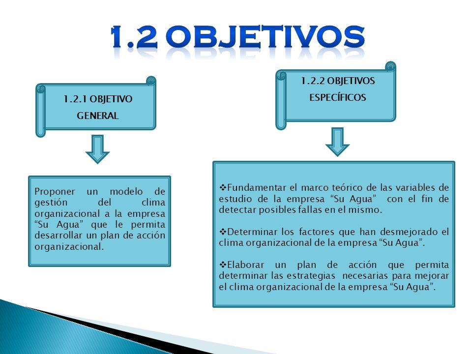 1.2.1 OBJETIVO GENERAL 1.2.2 OBJETIVOS ESPECÍFICOS Proponer un modelo de gestión del clima organizacional a la empresa Su Agua que le permita desarrol