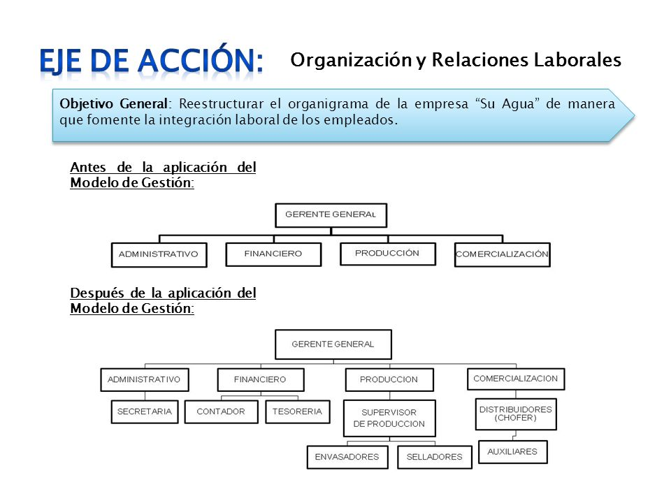 Organización y Relaciones Laborales Objetivo General: Reestructurar el organigrama de la empresa Su Agua de manera que fomente la integración laboral