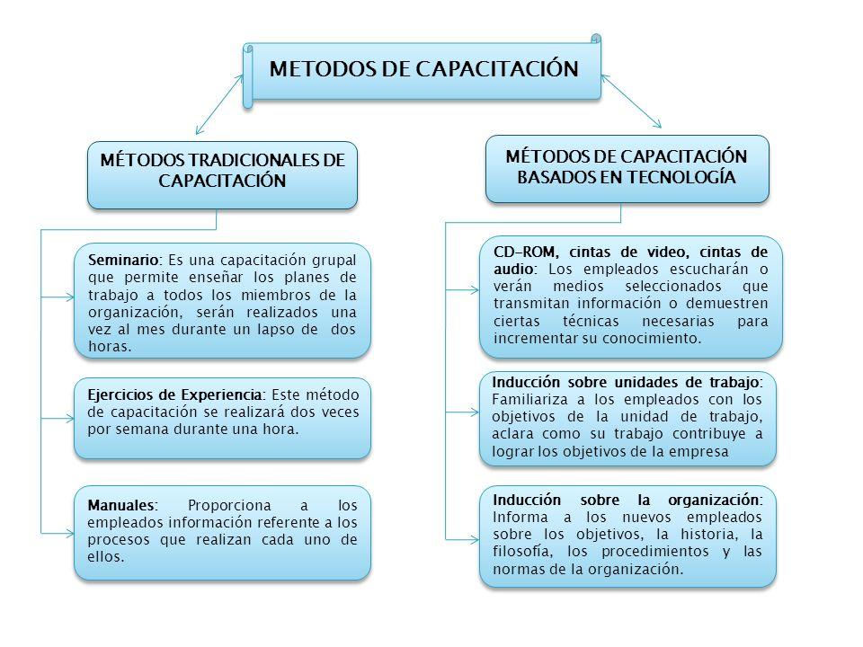 METODOS DE CAPACITACIÓN MÉTODOS TRADICIONALES DE CAPACITACIÓN MÉTODOS DE CAPACITACIÓN BASADOS EN TECNOLOGÍA Seminario: Es una capacitación grupal que