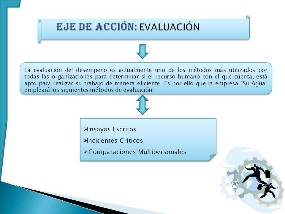 La evaluación del desempeño es actualmente uno de los métodos más utilizados por todas las organizaciones para determinar si el recurso humano con el
