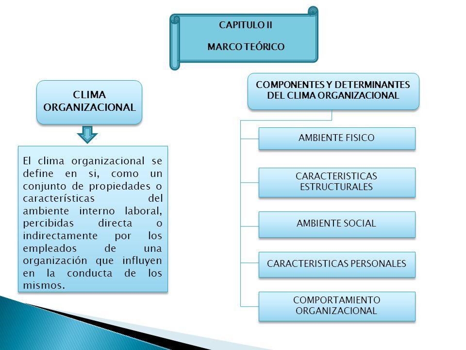 CAPITULO II MARCO TEÓRICO CLIMA ORGANIZACIONAL El clima organizacional se define en si, como un conjunto de propiedades o características del ambiente